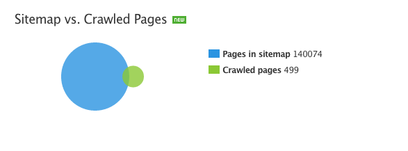 site audit statistics report knowledge base manual reports and