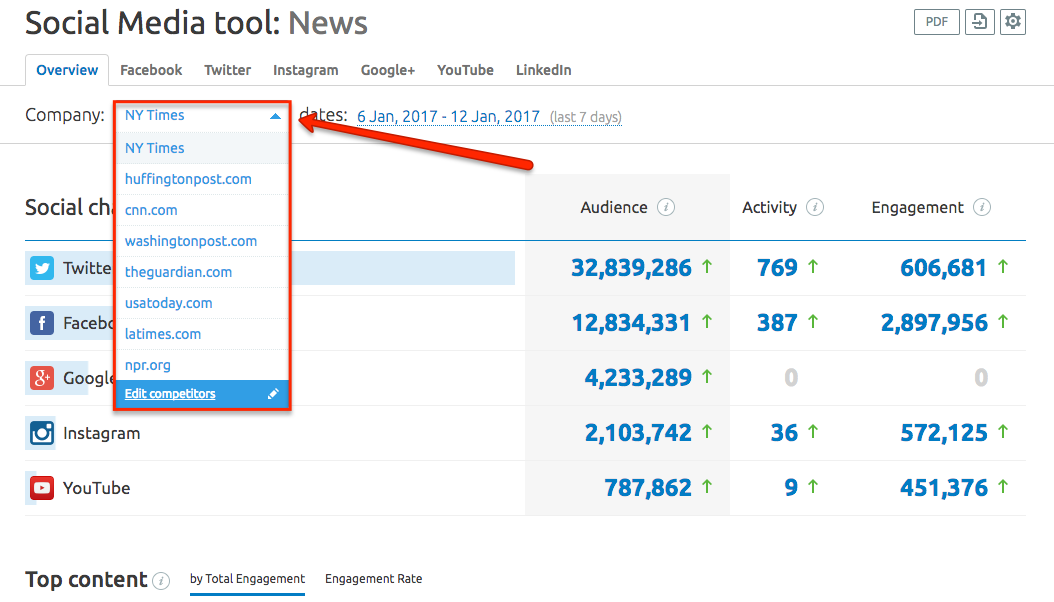 Social Media Tracker Overview Report image 1