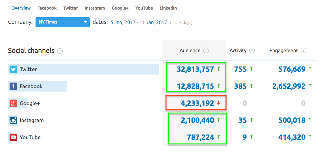Social Media Tracker Overview Report image 5