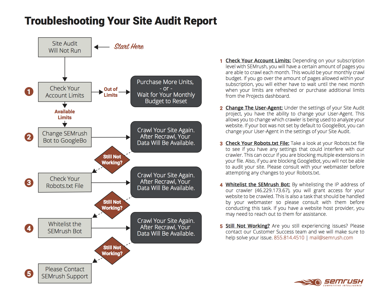 My Site Audit project will not crawl my website. What can I do? image 1