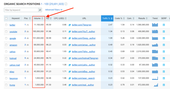 What is Search Volume in SEMrush? image 1