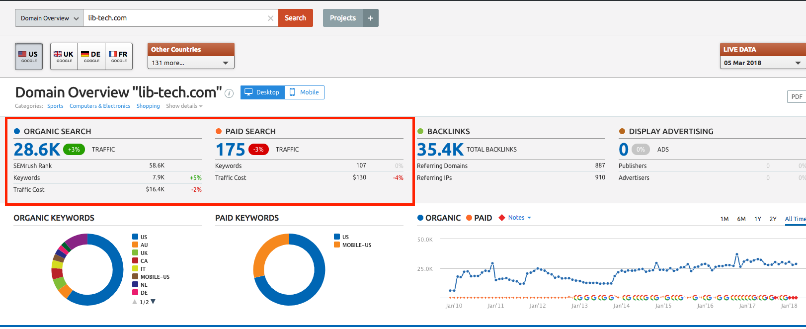 The Best Guide To Semrush Traffic Cost