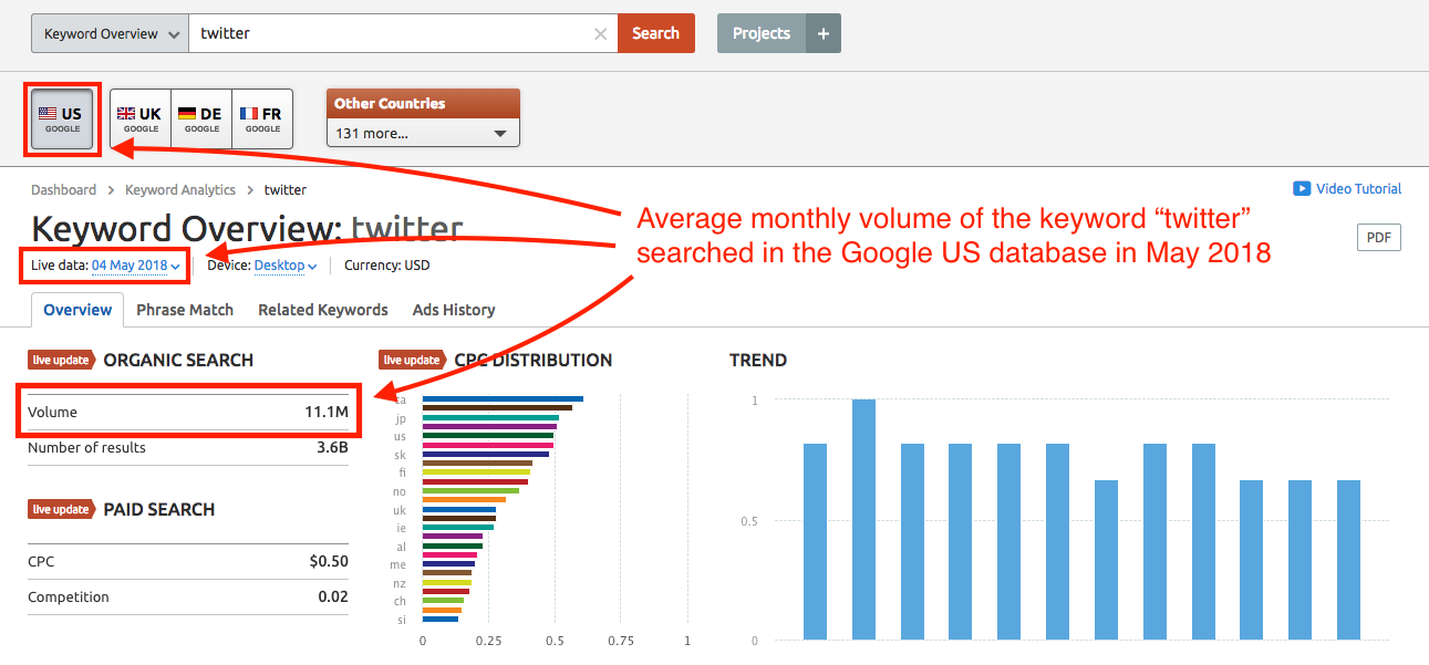 Examine This Report on Semrush Competitive Data