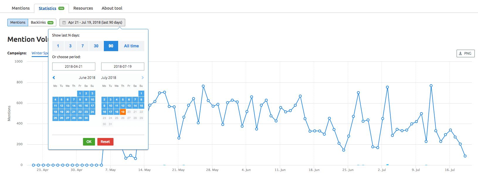 Measuring Brand Monitoring Statistics image 1