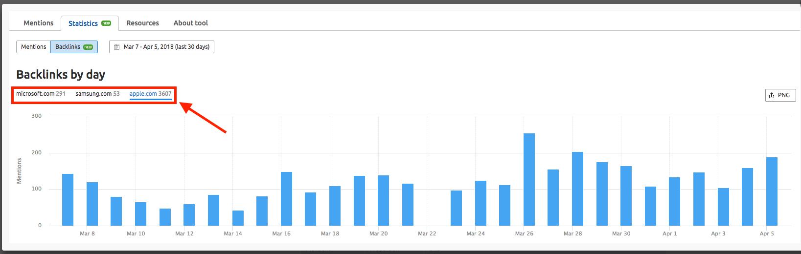 Measuring Brand Monitoring Statistics image 3