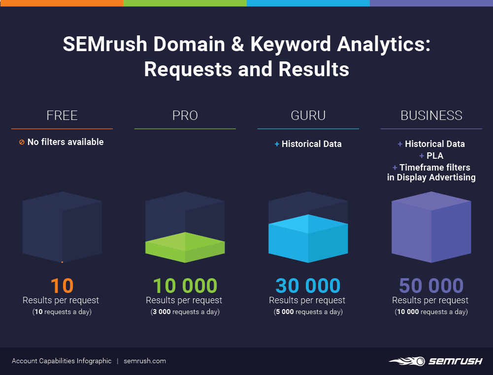 SEMrush Domain & Keyword Analytics: Requests and Results
