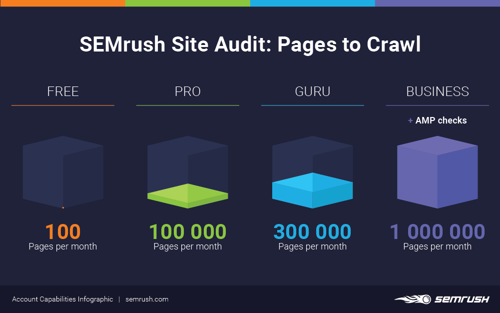 Site Audit pages to crawl