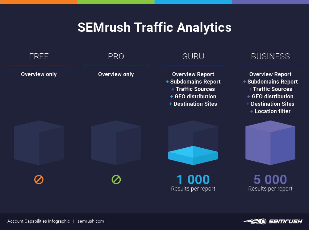 Traffic Analytics