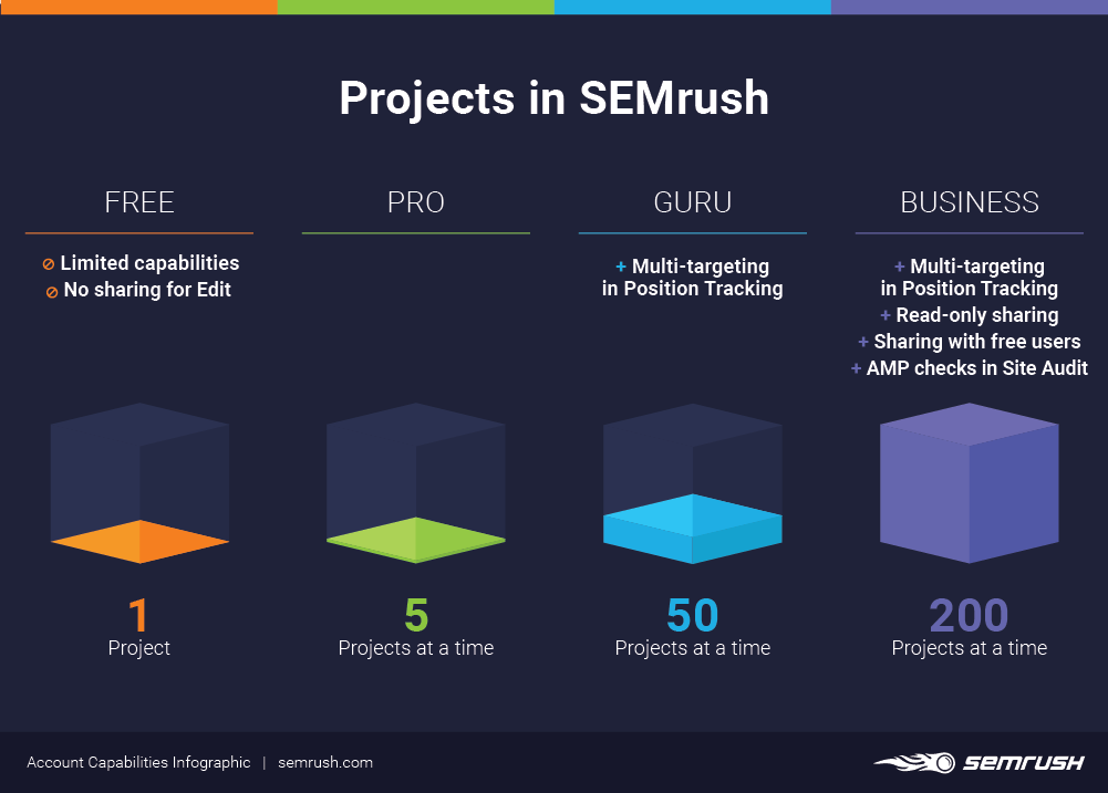 Projects in SEMrush