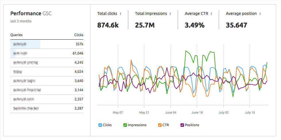 Google Analytics and Search  Console image 25