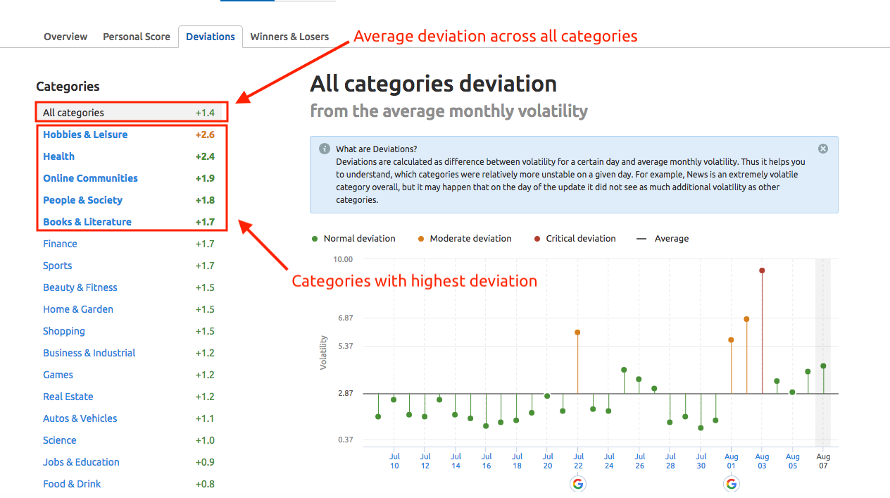sensor-deviation