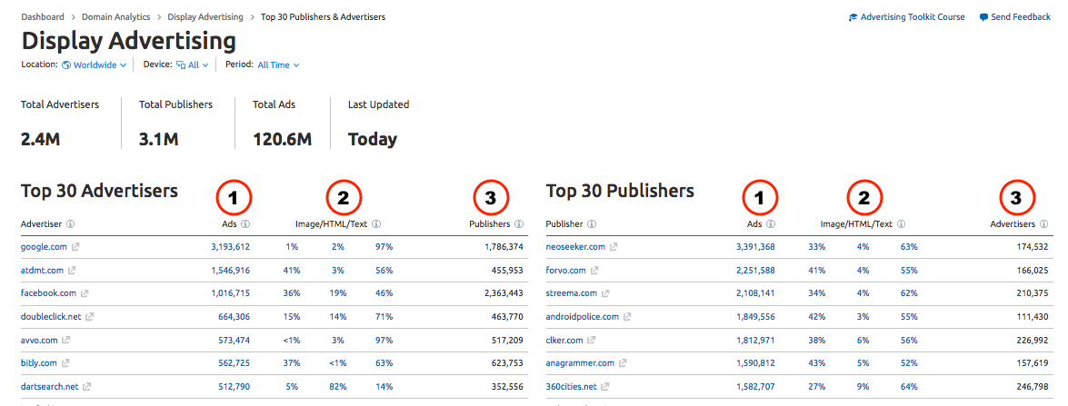 top-30-report-on-semrush