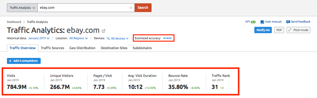 See This Report on What Is Semrush