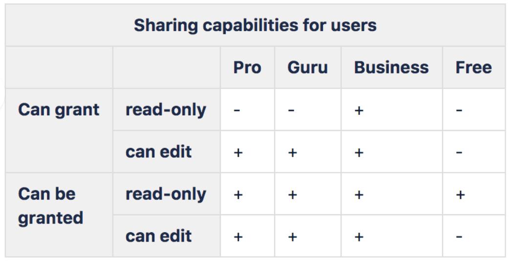 sharing-capabilities