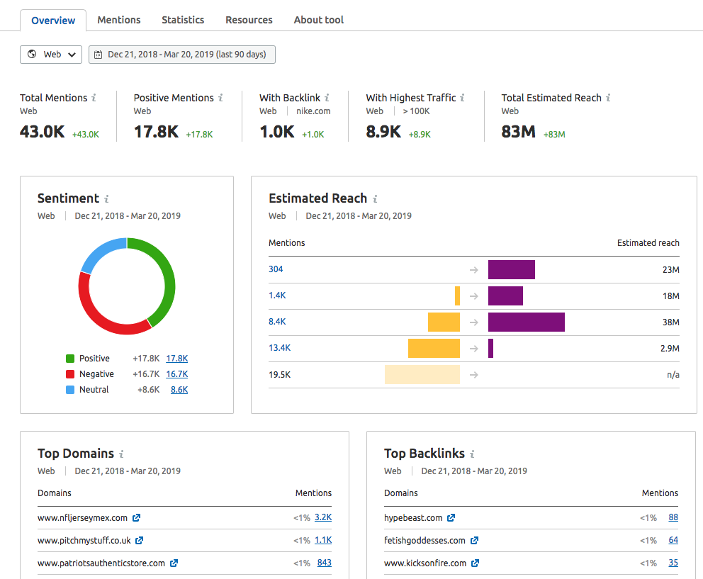 Brand Monitoring Overview Report image 1