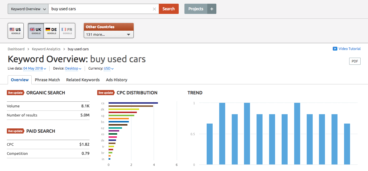 semrush-keyword-overview
