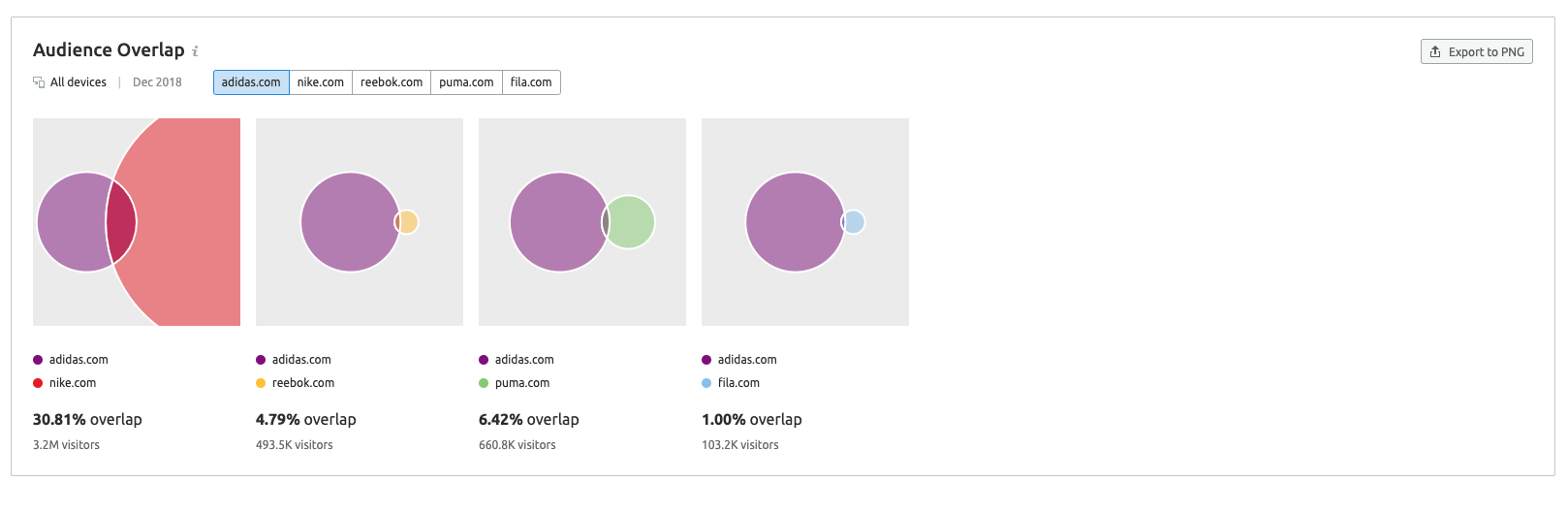 How to Compare Your Competitors' Online Performance image 2