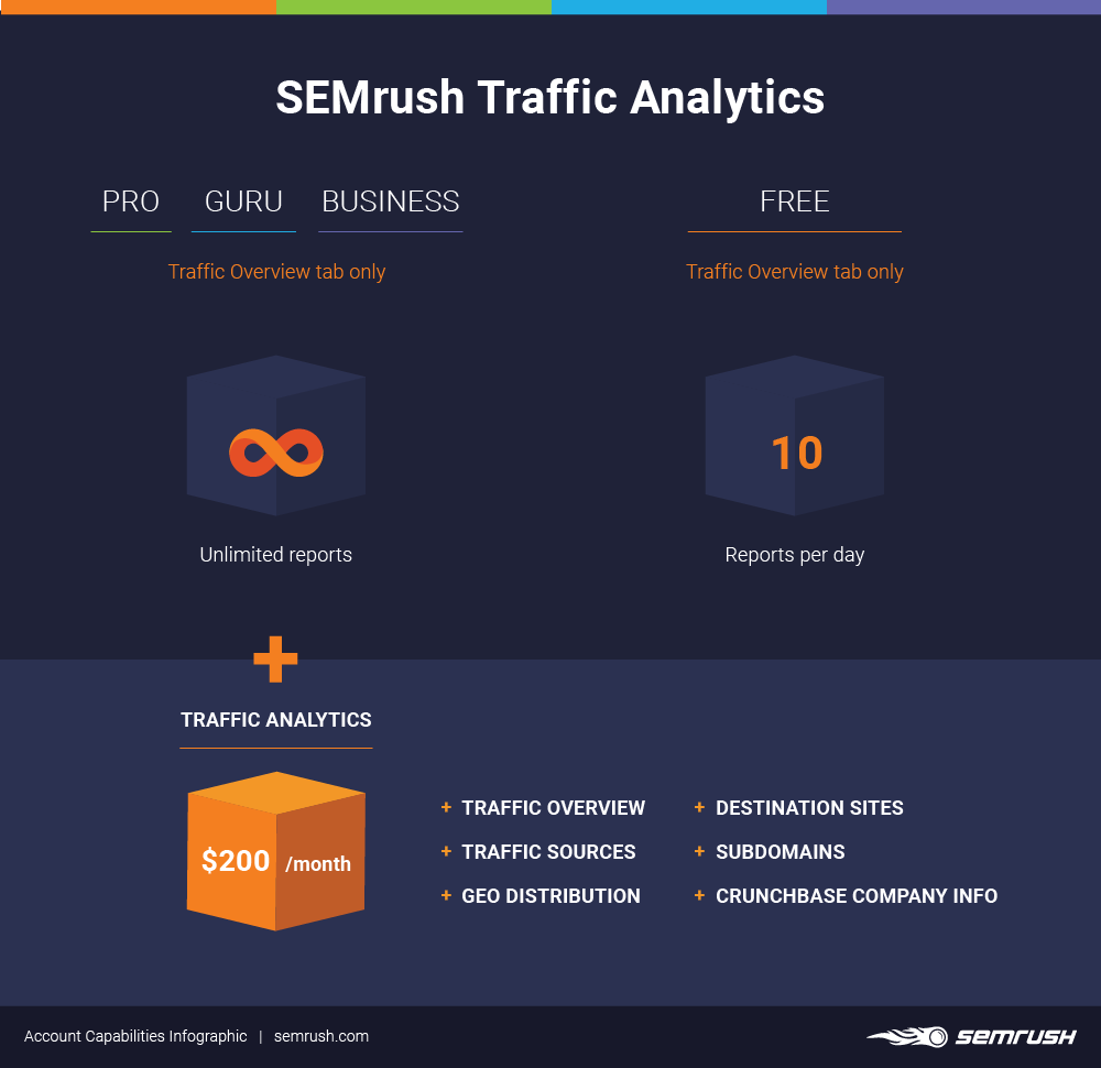 semrush traffic analytics limits