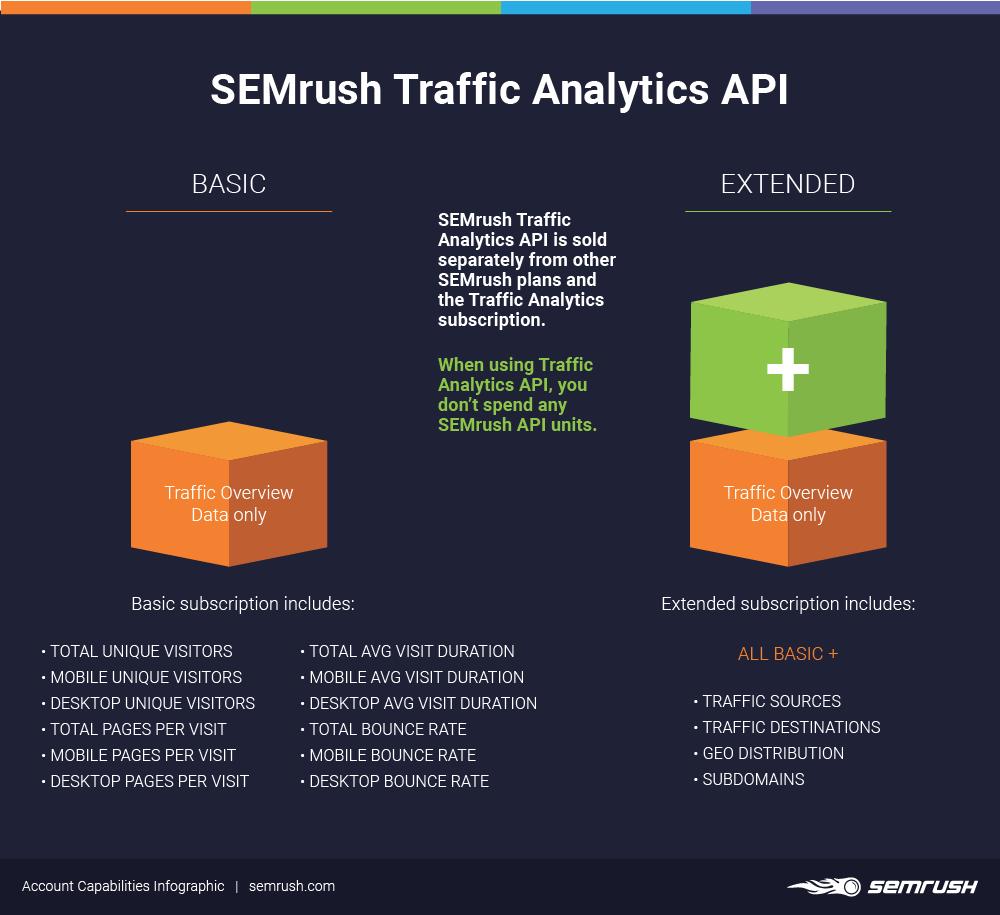 semrush traffic analytics api