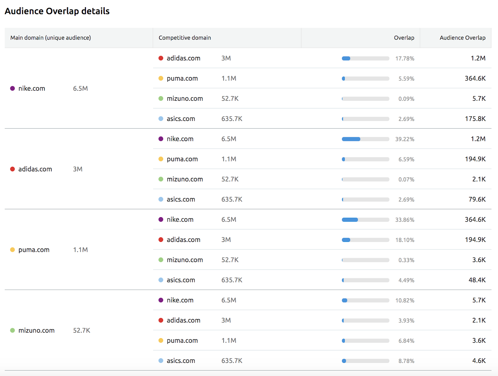 Traffic Analytics Audience Overlap Report image 2
