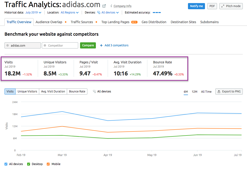 Traffic Analytics Overview Report image 1