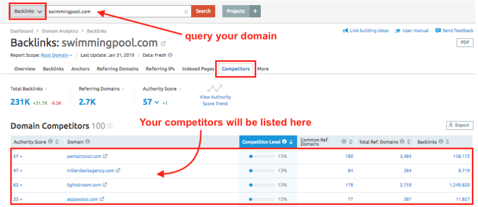 SEMrushを使ってオンラインの競合他社を発見する方法 image 2
