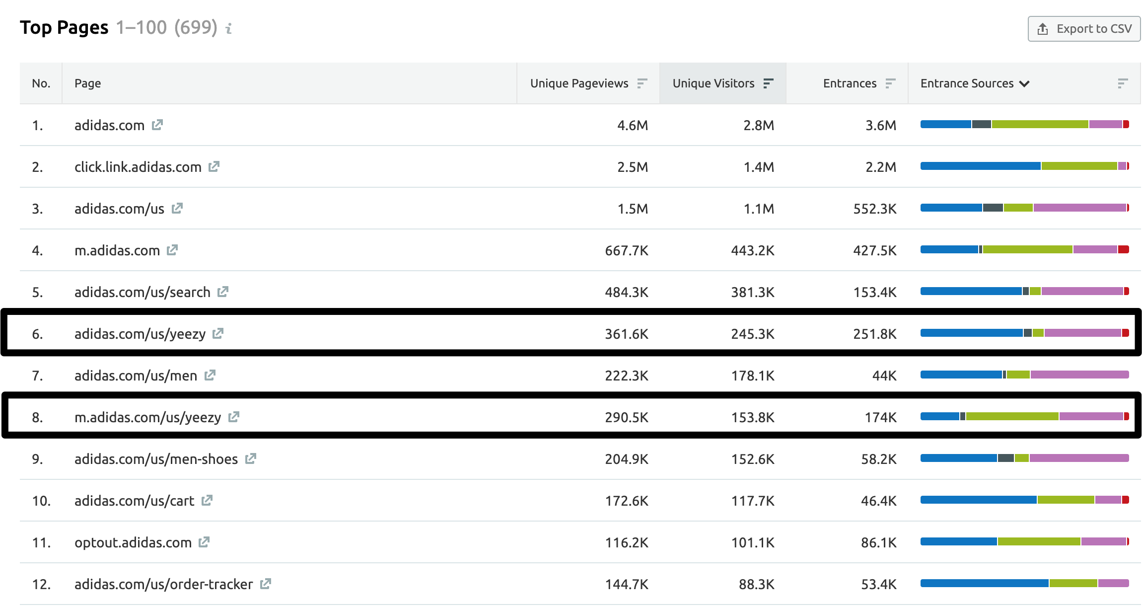 Traffic Analytics Top Pages Report image 2