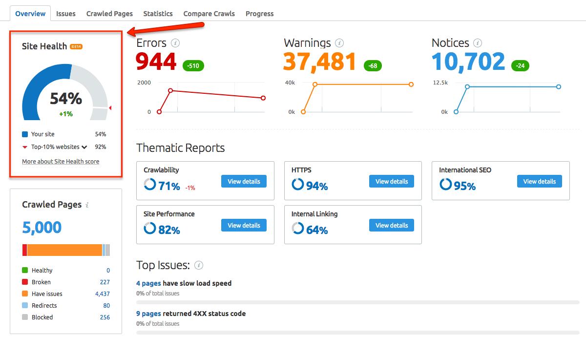 Site Audit phát hiện lỗi nhanh chóng