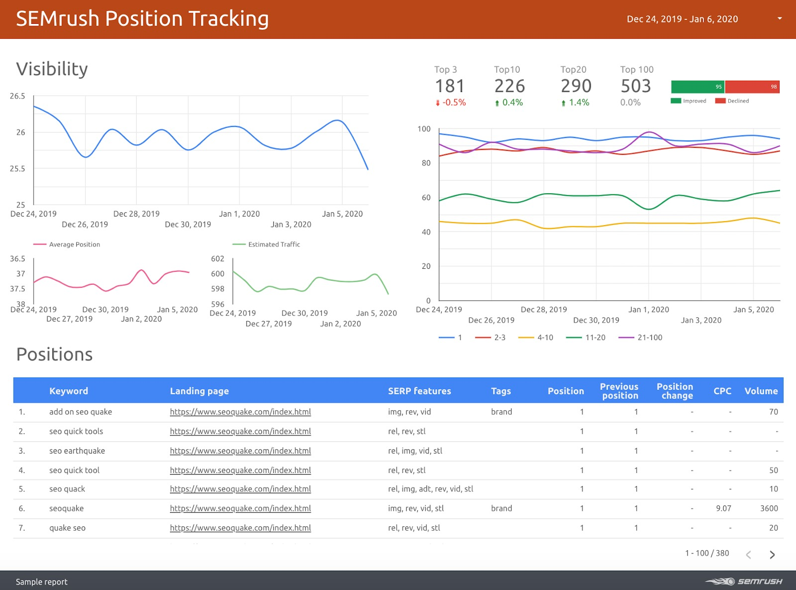Integrating Semrush with Google Data Studio image 1