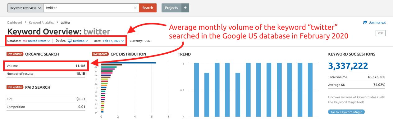 semrush-search-volume