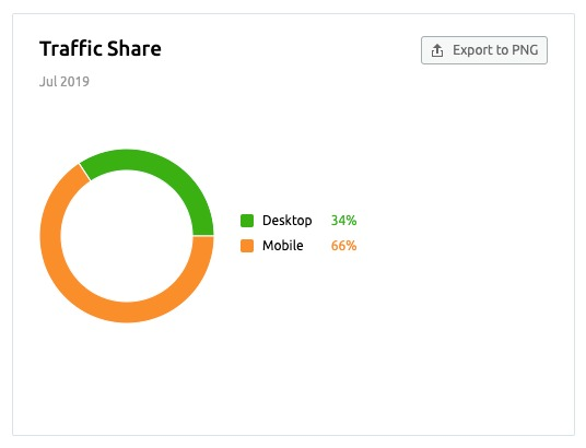 Traffic Analytics Overview Report image 3