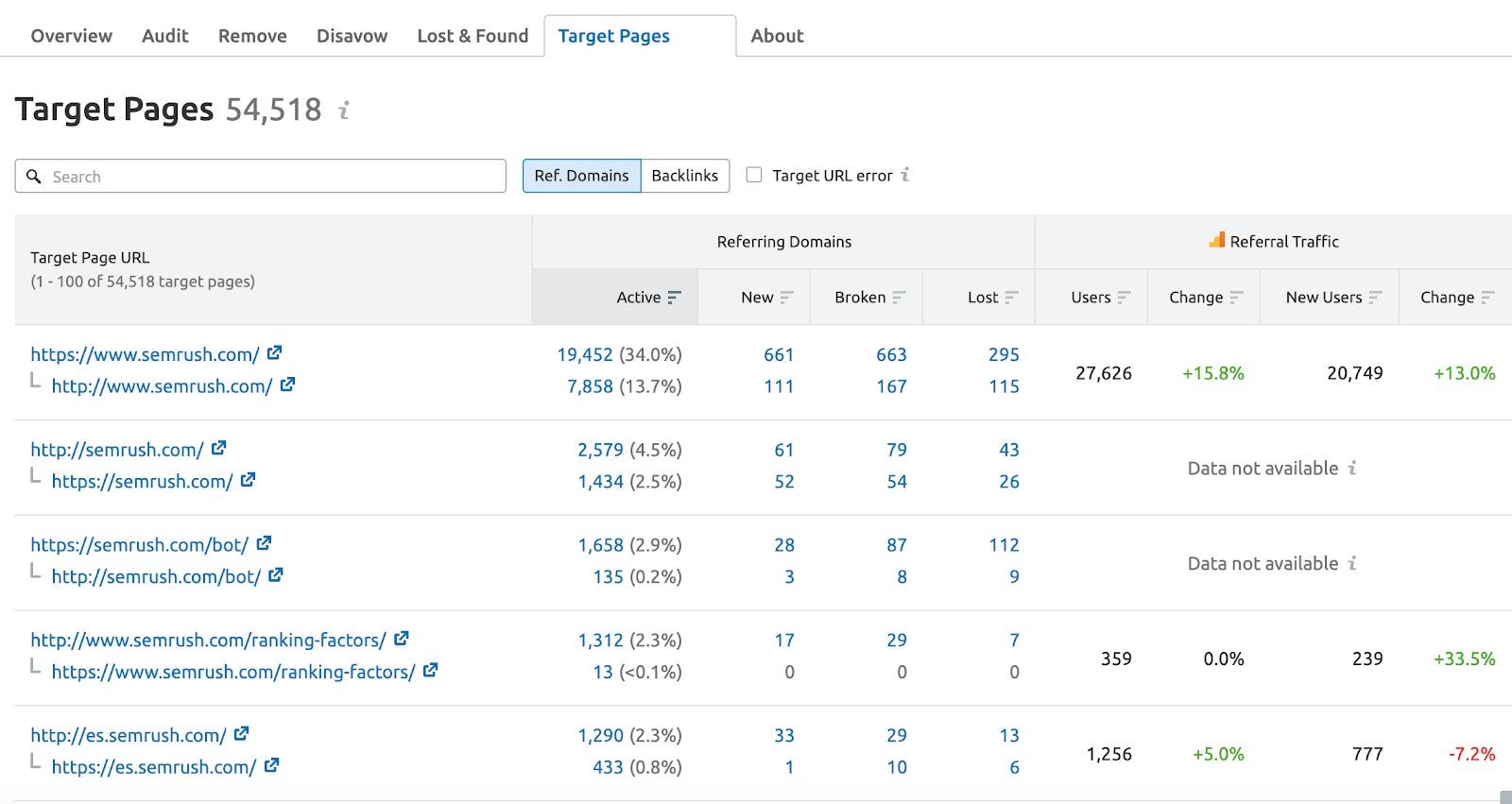 Backlink Audit Target Pages image 1