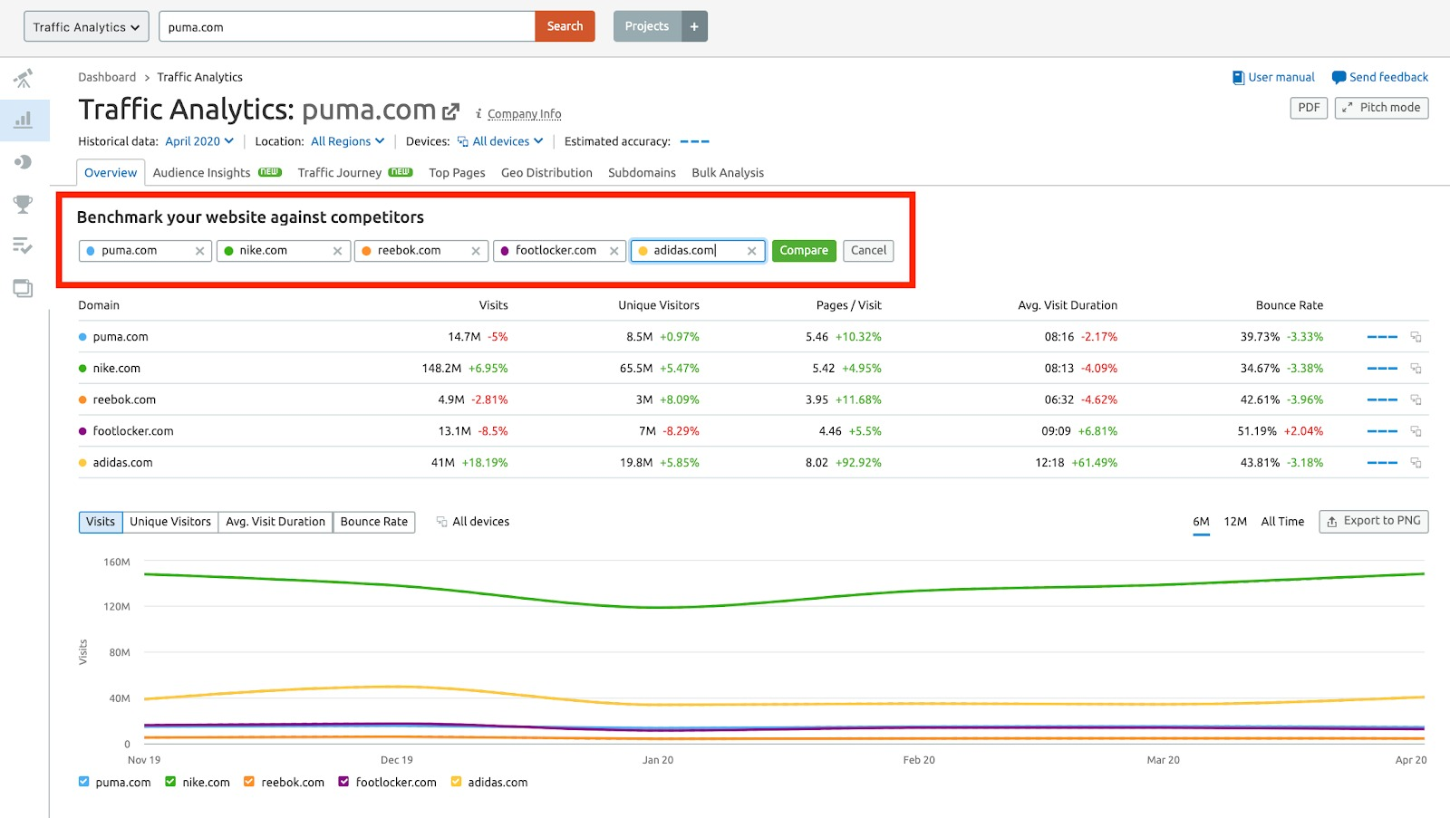 Competitor Benchmarking in Semrush image 2