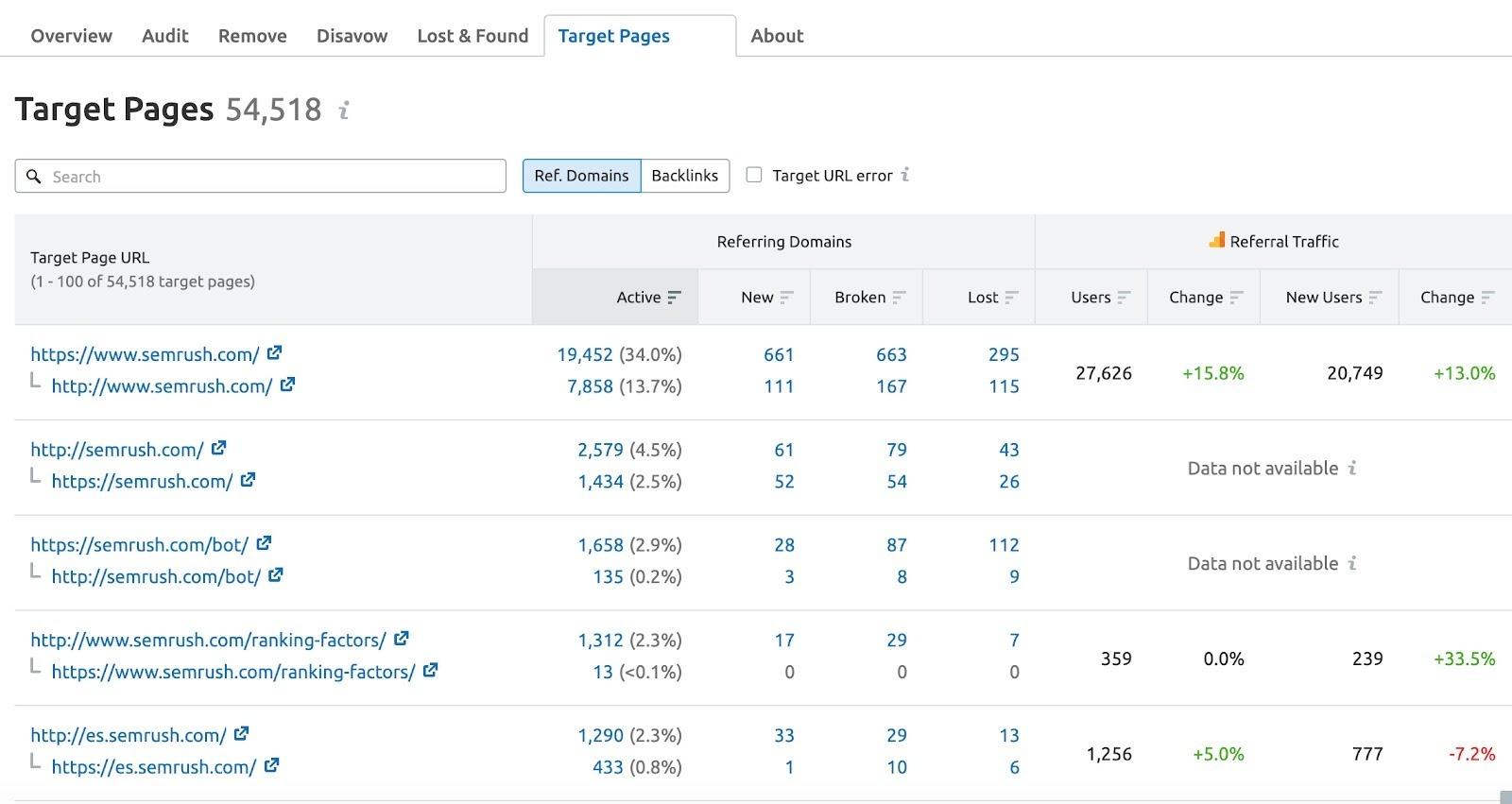Target Pages de Backlink Audit image 1