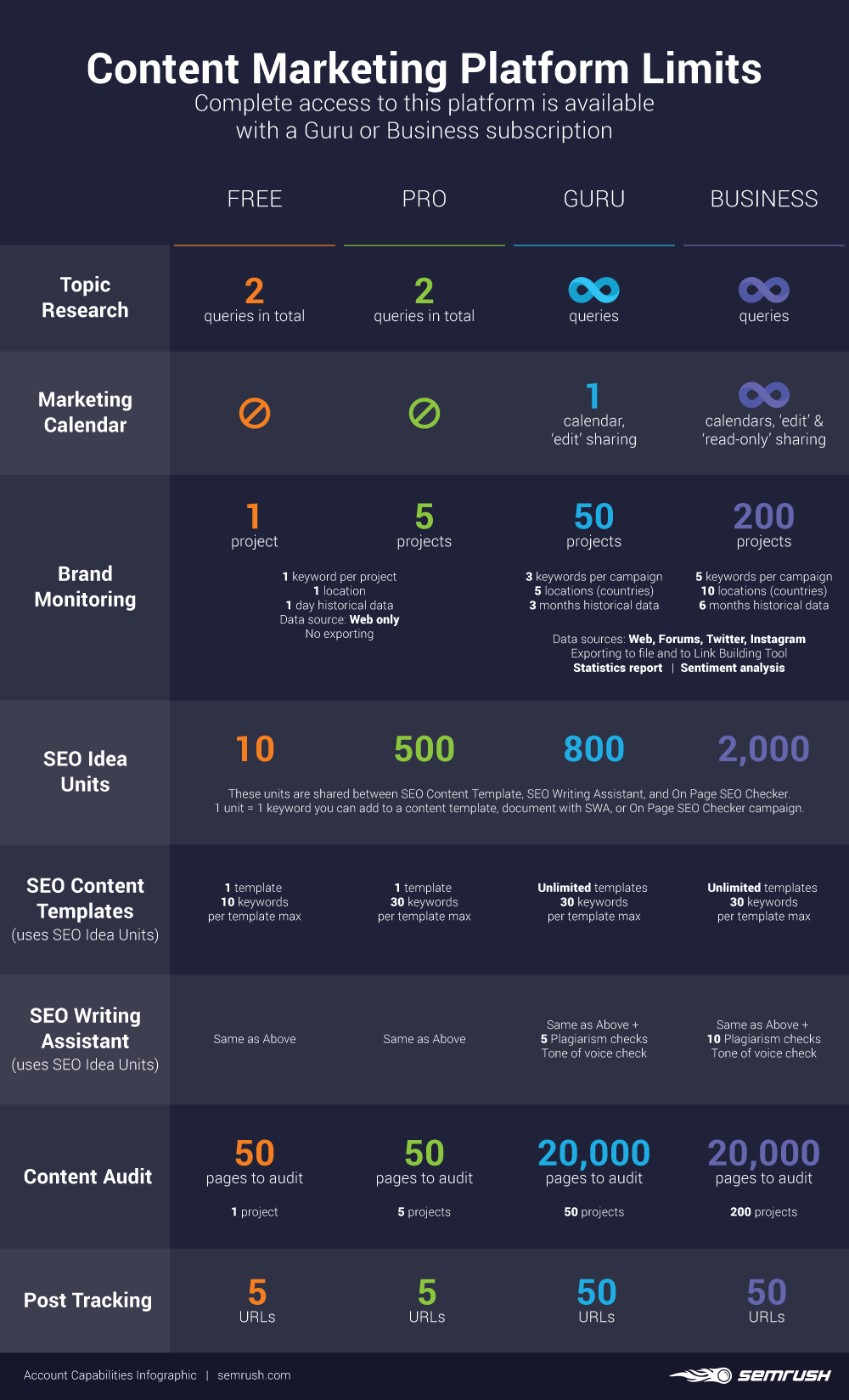 content-marketing-platform-limits-semrush