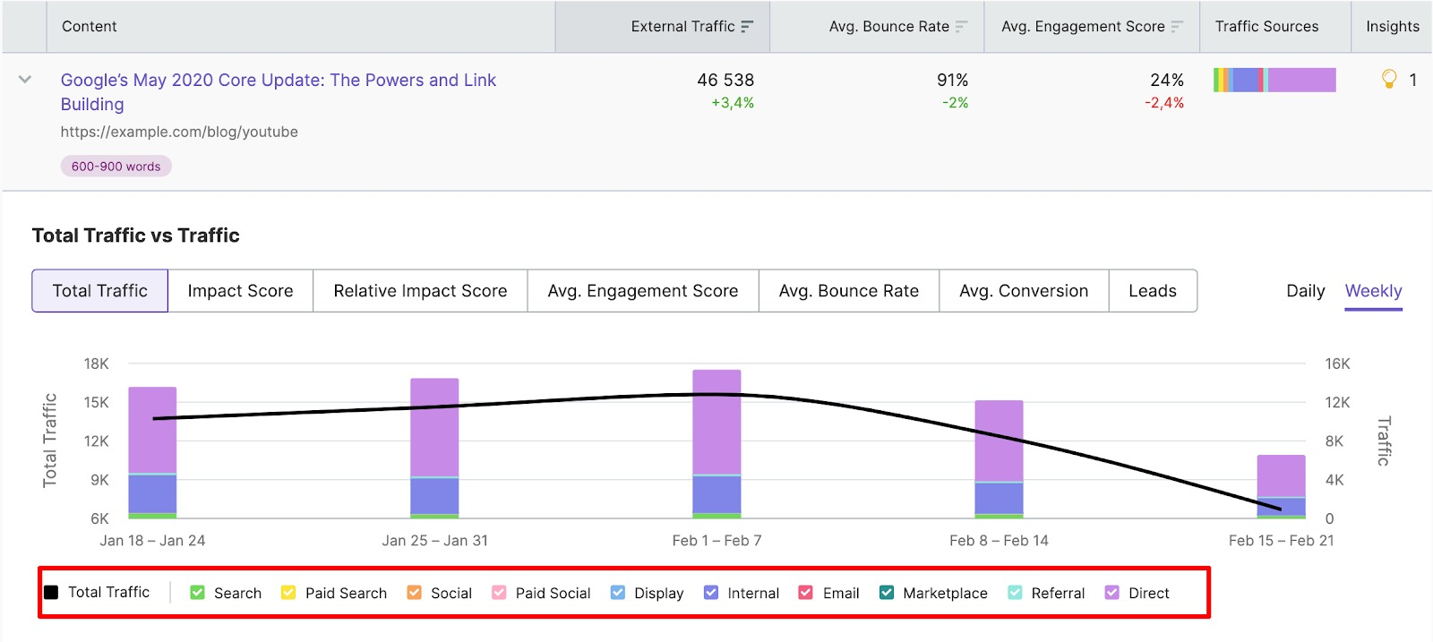 Analyzing and Measuring Content Performance by Funnel Stages image 4