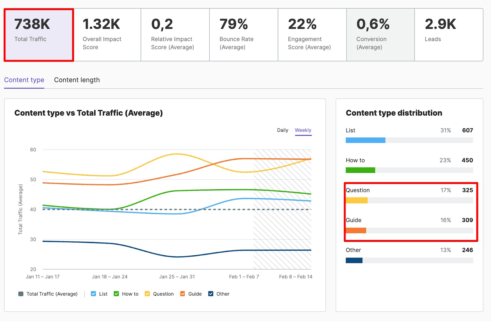 Analyzing and Measuring Content Performance by Funnel Stages image 6